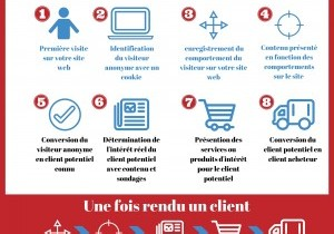 automatisation du marketing infographie